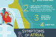 WomenHeart's Women and AFib infographic