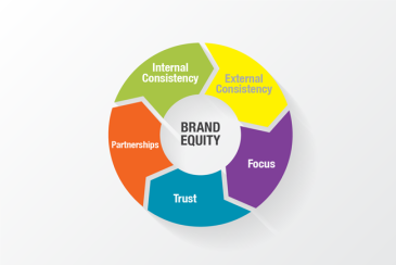 Brand Awareness Blog